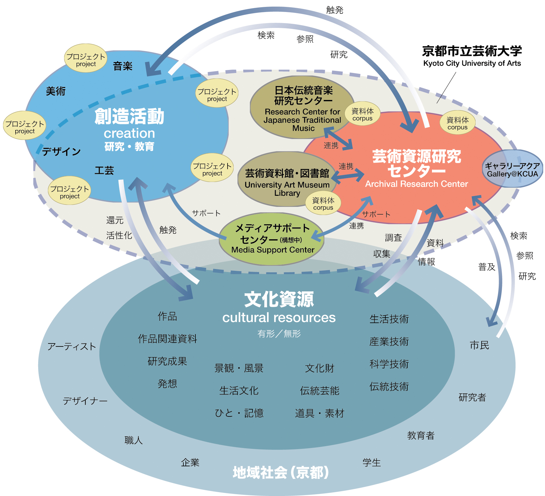 センター概念図
